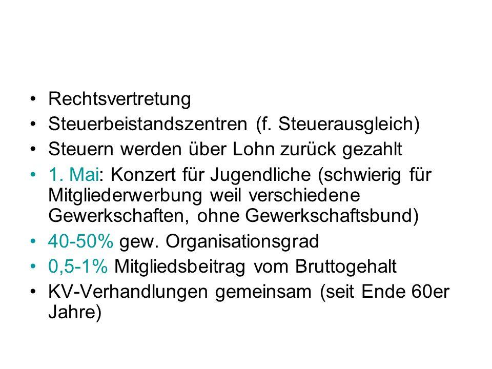 Österreich Parteipolitik ist nicht getrennt Bus Betriebsversammlungen (hauptsächlich in großen Betrieben) Aussendungen AK Adressen, Lehrlinge 45% Organisationsgrad