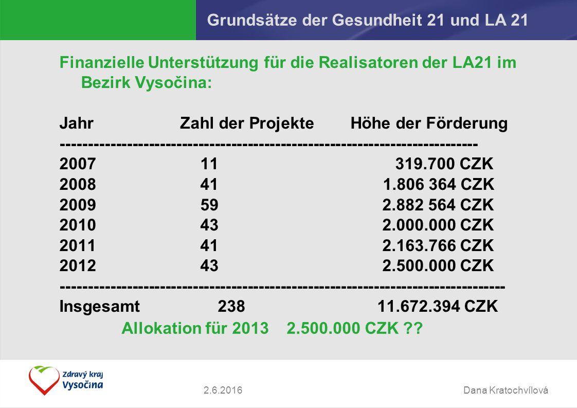 Dana Kratochvílová2.6.2016 Grundsätze der Gesundheit 21 und LA 21 Finanzielle Unterstützung für die Realisatoren der LA21 im Bezirk Vysočina: Jahr Zahl der Projekte Höhe der Förderung ---------------------------------------------------------------------------- 2007 11 319.700 CZK 2008 41 1.806 364 CZK 2009 59 2.882 564 CZK 2010 43 2.000.000 CZK 2011 41 2.163.766 CZK 2012 43 2.500.000 CZK --------------------------------------------------------------------------------- Insgesamt 238 11.672.394 CZK Allokation für 2013 2.500.000 CZK ??