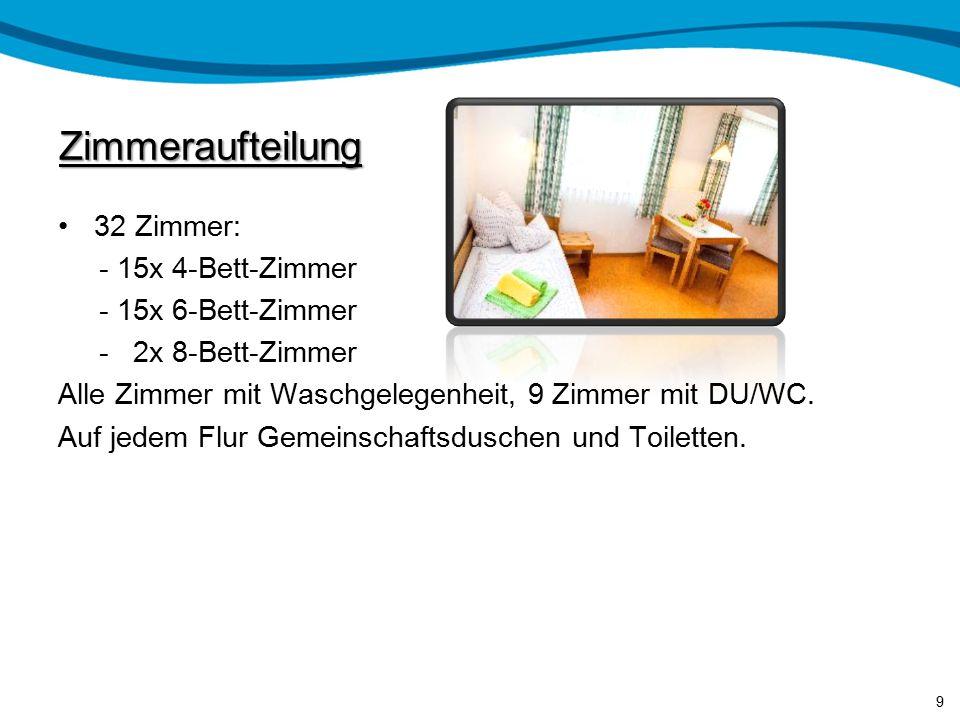 Zimmeraufteilung 32 Zimmer: - 15x 4-Bett-Zimmer - 15x 6-Bett-Zimmer - 2x 8-Bett-Zimmer Alle Zimmer mit Waschgelegenheit, 9 Zimmer mit DU/WC.