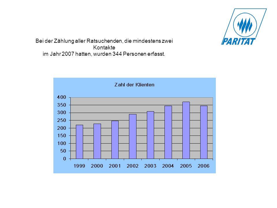 Bei der Zählung aller Ratsuchenden, die mindestens zwei Kontakte im Jahr 2007 hatten, wurden 344 Personen erfasst.
