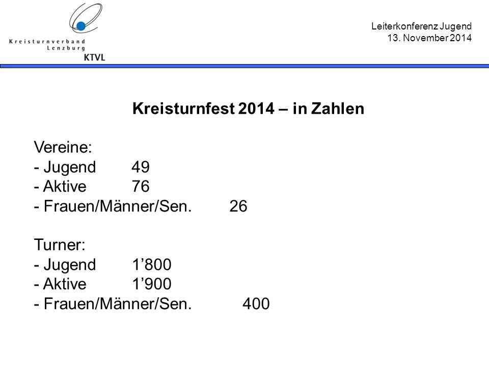 Leiterkonferenz Jugend 13. November 2014 Kreisturnfest 2014 – in Zahlen Vereine: - Jugend49 - Aktive76 - Frauen/Männer/Sen.26 Turner: - Jugend1'800 -