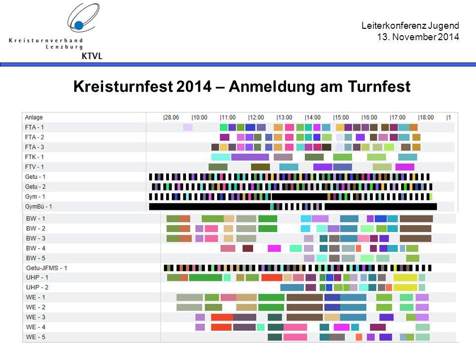 Leiterkonferenz Jugend 13. November 2014 Kreisturnfest 2014 – Anmeldung am Turnfest