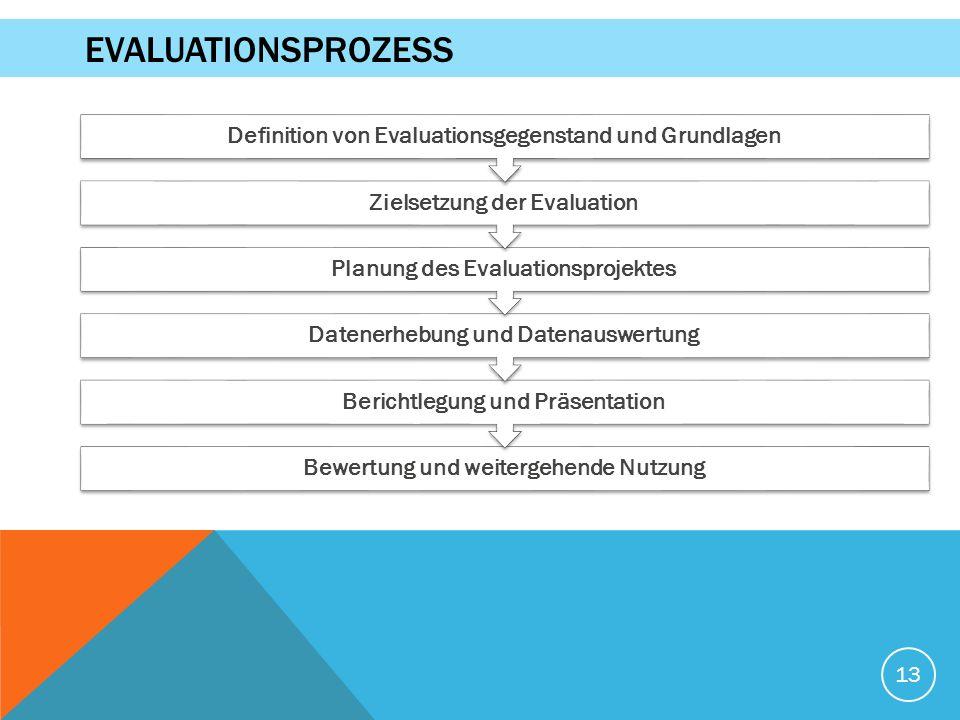 Bewertung und weitergehende Nutzung Berichtlegung und Präsentation Datenerhebung und Datenauswertung Planung des Evaluationsprojektes Zielsetzung der Evaluation Definition von Evaluationsgegenstand und Grundlagen 13 EVALUATIONSPROZESS