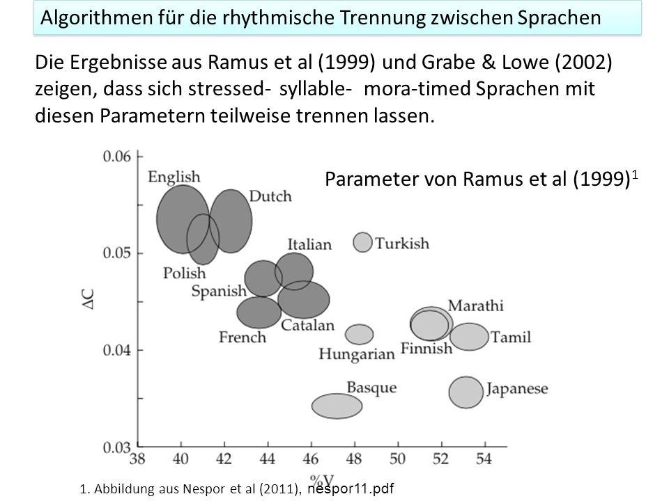 Parameter von Ramus et al (1999) 1 Die Ergebnisse aus Ramus et al (1999) und Grabe & Lowe (2002) zeigen, dass sich stressed- syllable- mora-timed Sprachen mit diesen Parametern teilweise trennen lassen.