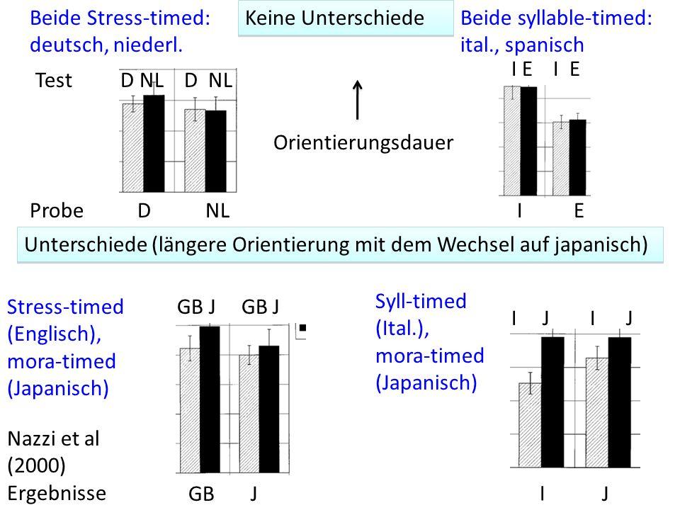 DNLProbe Test IE Beide Stress-timed: deutsch, niederl. D NL I E Beide syllable-timed: ital., spanisch Orientierungsdauer Keine Unterschiede GBJ GB J U