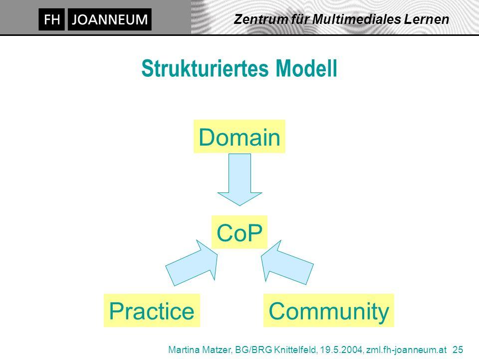 Martina Matzer, BG/BRG Knittelfeld, 19.5.2004, zml.fh-joanneum.at 25 Zentrum für Multimediales Lernen Strukturiertes Modell Domain CommunityPractice CoP