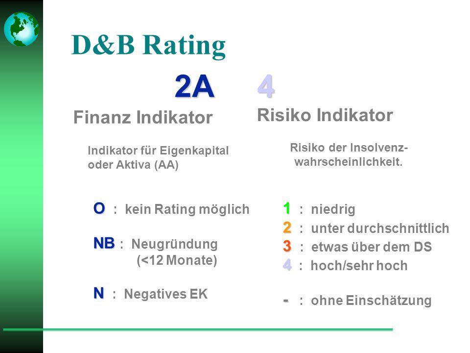 D&B Rating 2A 4 Finanz Indikator Risiko Indikator Indikator für Eigenkapital oder Aktiva (AA) O O : kein Rating möglich NB NB : Neugründung (<12 Monate) N N : Negatives EK Risiko der Insolvenz- wahrscheinlichkeit.