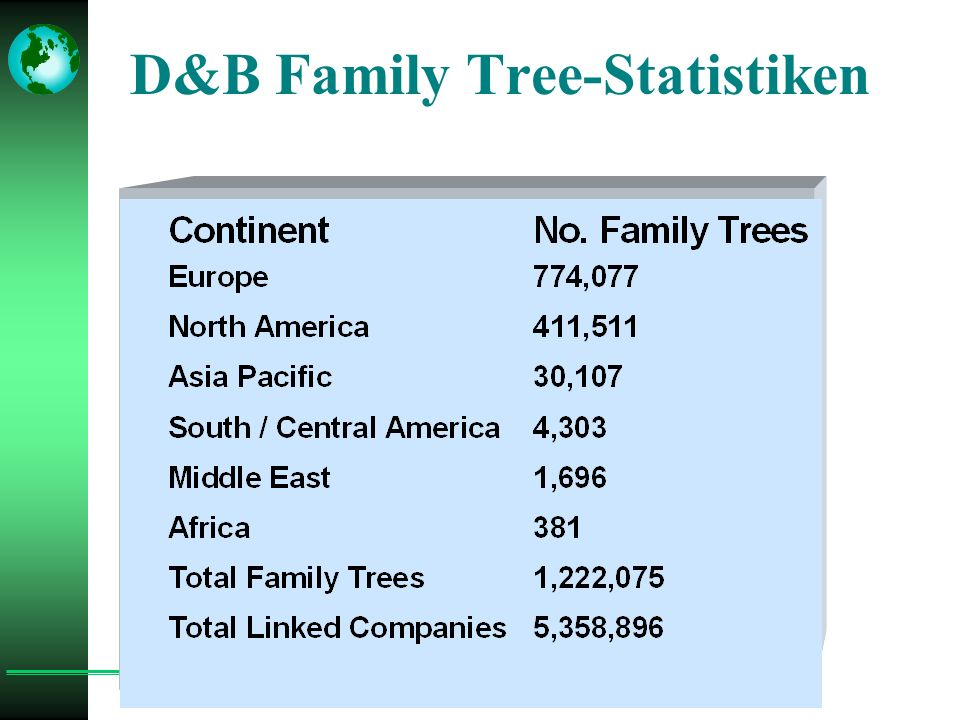 D&B Family Tree-Statistiken