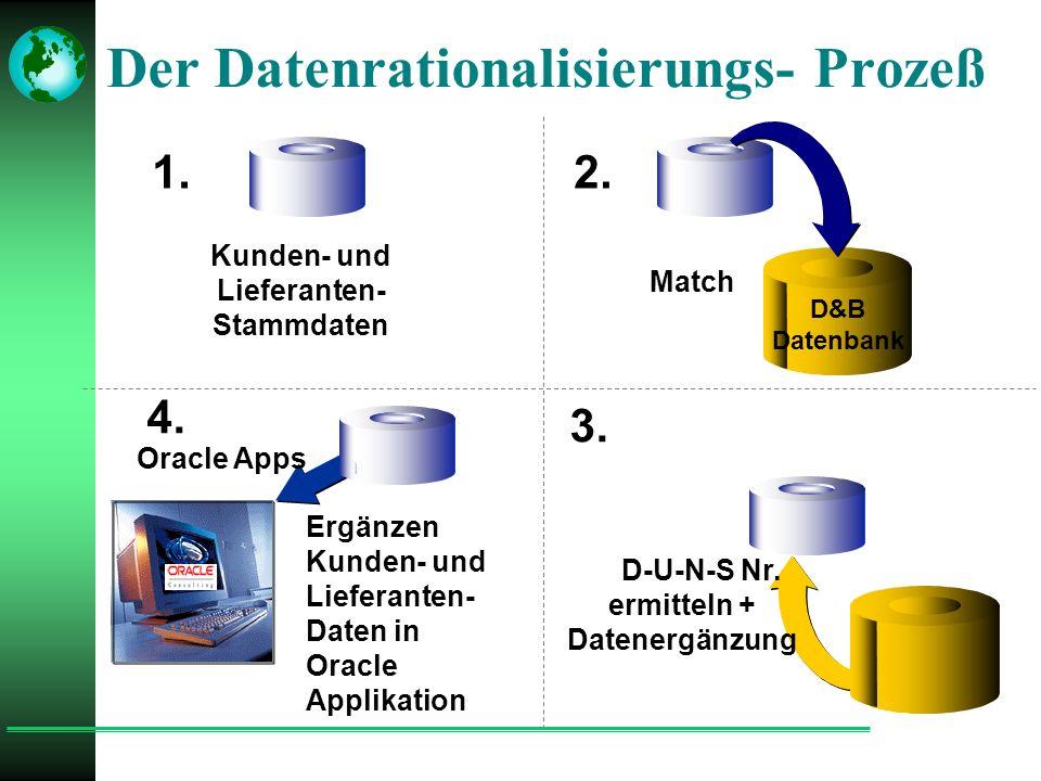 2. 3. 4. Kunden- und Lieferanten- Stammdaten Match D&B Datenbank D-U-N-S Nr.