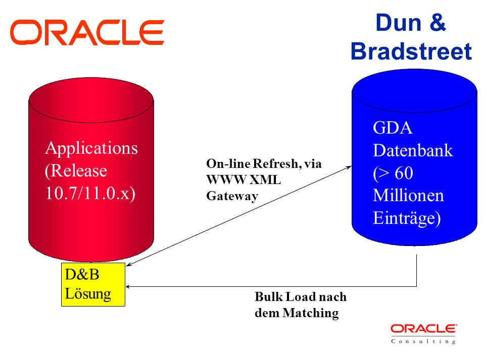 Dun & Bradstreet Applications (Release 10.7/11.0.x) D&B Lösung Bulk Load nach dem Matching On-line Refresh, via WWW XML Gateway GDA Datenbank (> 60 Millionen Einträge)
