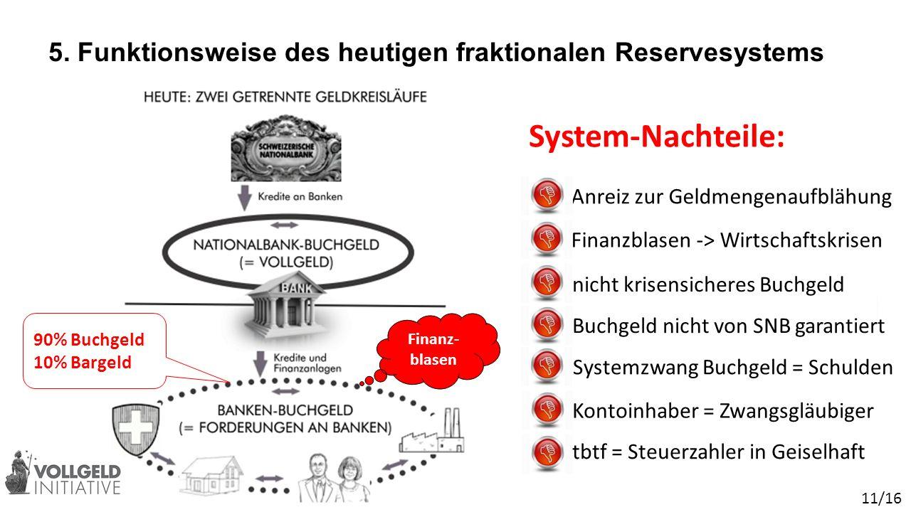 5. Funktionsweise des heutigen fraktionalen Reservesystems 90% Buchgeld 10% Bargeld 11/16 Finanz- blasen Anreiz zur Geldmengenaufblähung Finanzblasen