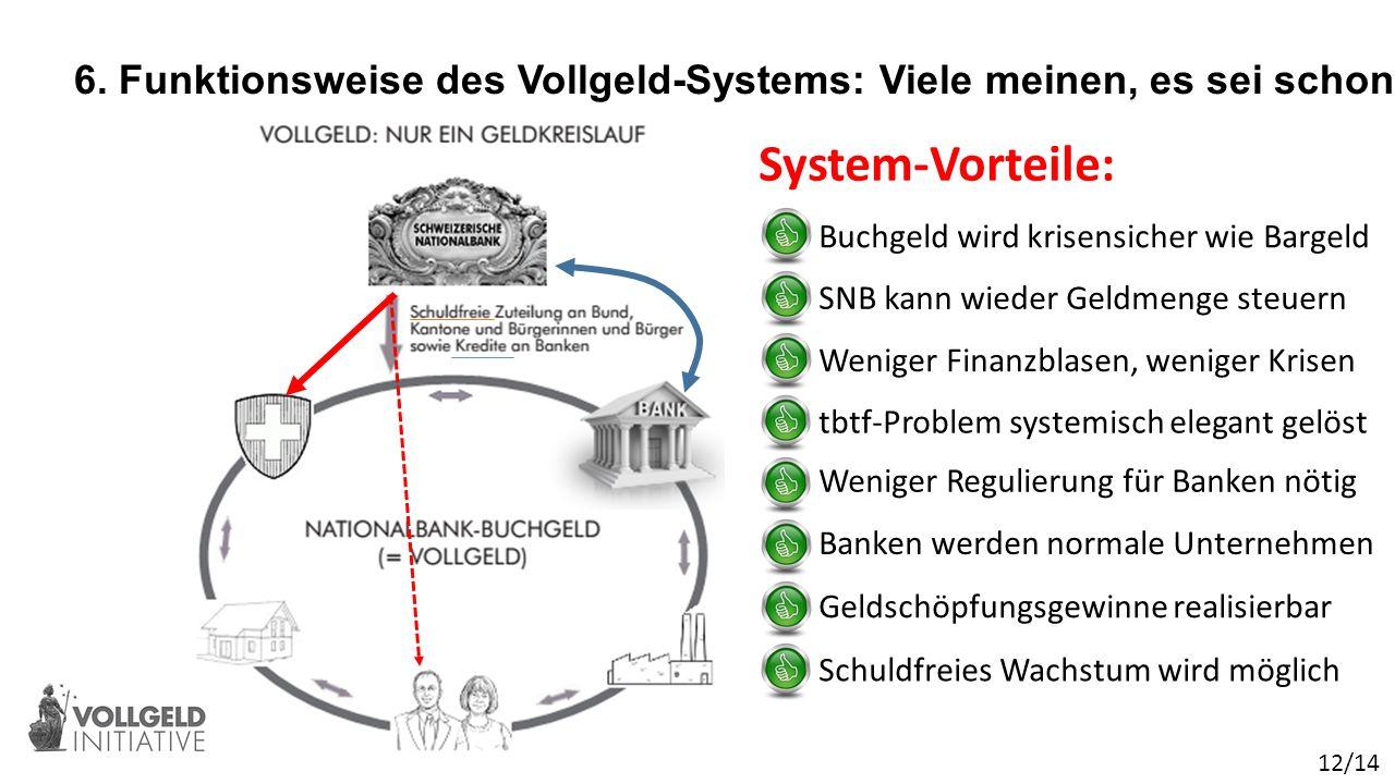 6. Funktionsweise des Vollgeld-Systems: Viele meinen, es sei schon heute so.