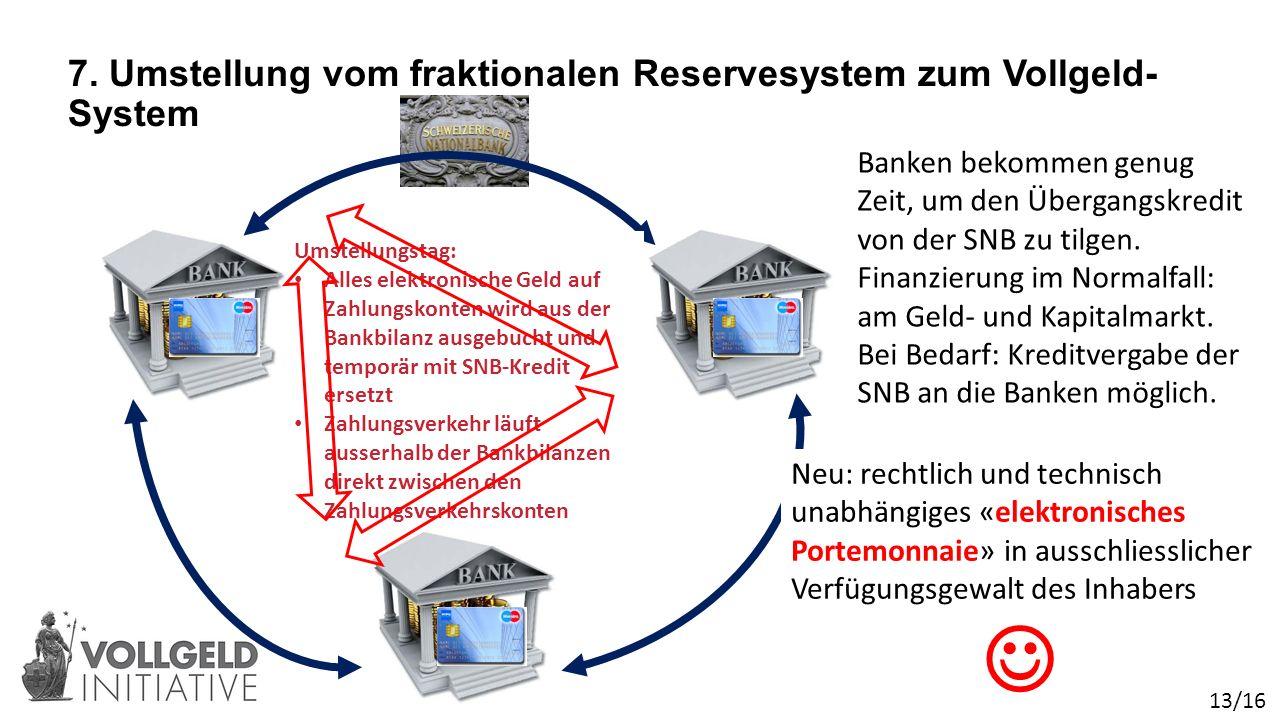 Bisher: zwangsweiser Kredit des Kontoinhabers an die Bank  Heute: Alles elektronische Geld ist in der Verfügungsgewalt der Banken Zahlungsverkehr läuft nur zwischen Banken Umstellungstag: Alles elektronische Geld auf Zahlungskonten wird aus der Bankbilanz ausgebucht und temporär mit SNB-Kredit ersetzt Zahlungsverkehr läuft ausserhalb der Bankbilanzen direkt zwischen den Zahlungsverkehrskonten 7.