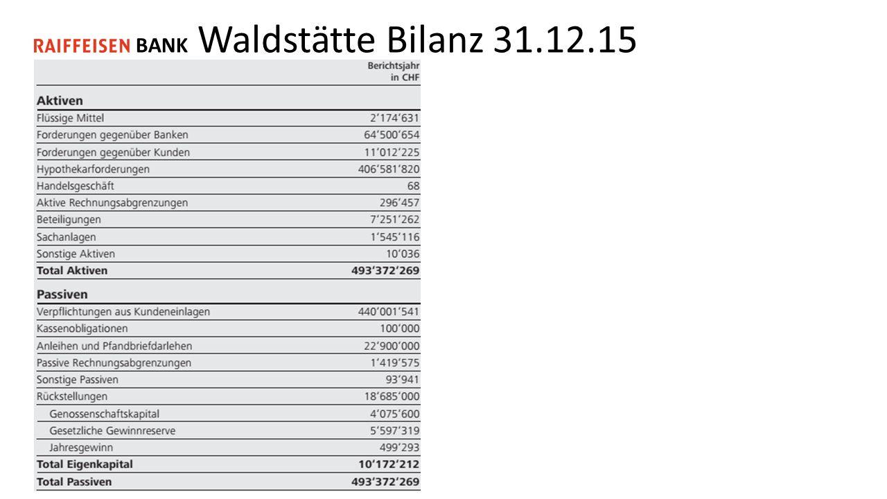 BANK Waldstätte Bilanz 31.12.15