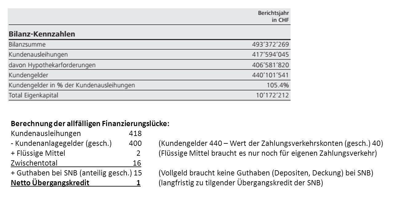 Berechnung der allfälligen Finanzierungslücke: Kundenausleihungen418 - Kundenanlagegelder (gesch.)400(Kundengelder 440 – Wert der Zahlungsverkehrskonten (gesch.) 40) + Flüssige Mittel 2(Flüssige Mittel braucht es nur noch für eigenen Zahlungsverkehr) Zwischentotal 16 + Guthaben bei SNB (anteilig gesch.) 15(Vollgeld braucht keine Guthaben (Depositen, Deckung) bei SNB) Netto Übergangskredit 1(langfristig zu tilgender Übergangskredit der SNB)