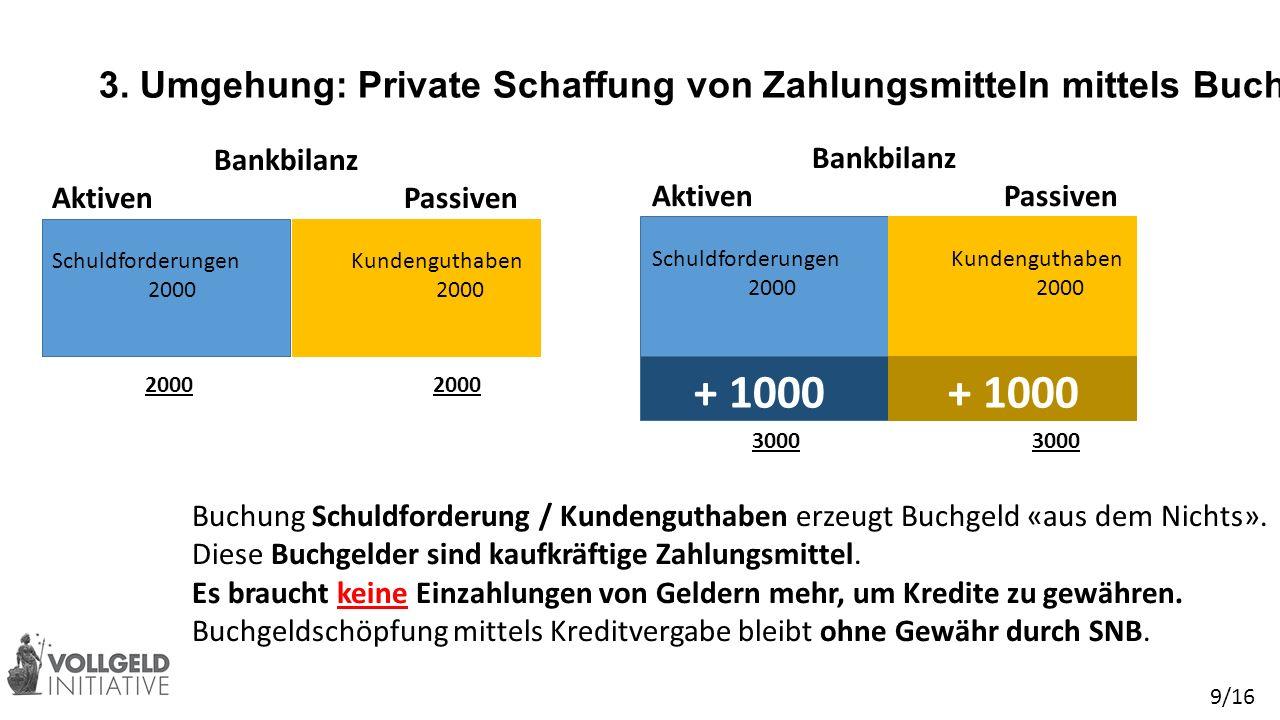 3. Umgehung: Private Schaffung von Zahlungsmitteln mittels Buchgeld + 1000 Buchung Schuldforderung / Kundenguthaben erzeugt Buchgeld «aus dem Nichts».