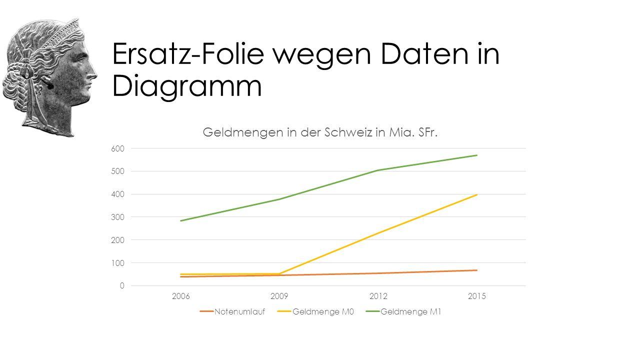 Ersatz-Folie wegen Daten in Diagramm