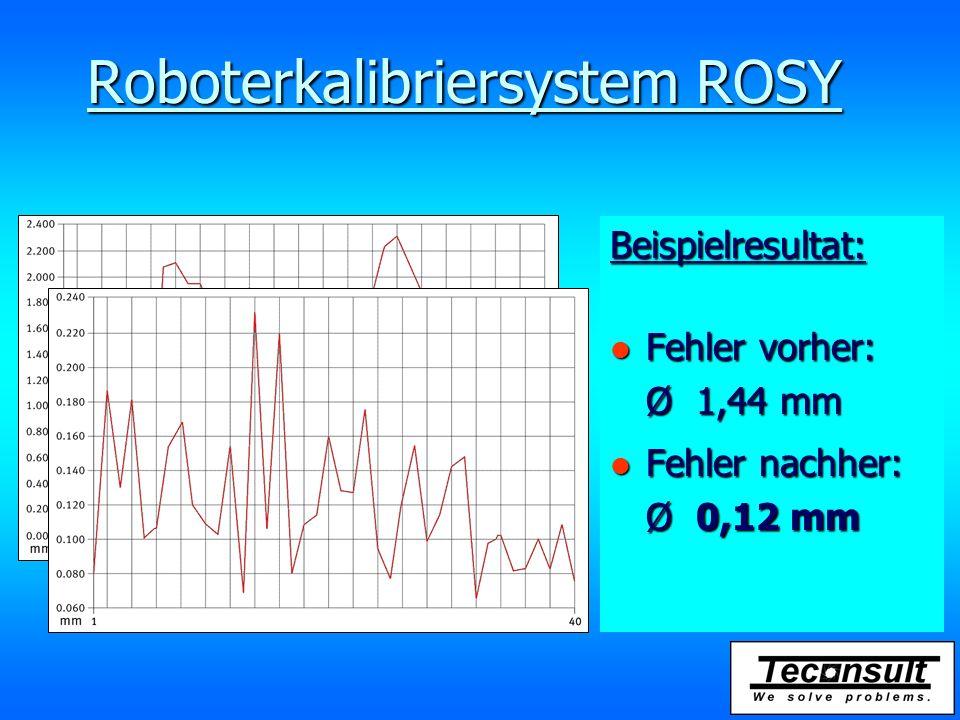 Roboterkalibriersystem ROSY Beispielresultat: l Fehler vorher: Ø 1,44 mm l Fehler nachher: Ø 0,12 mm