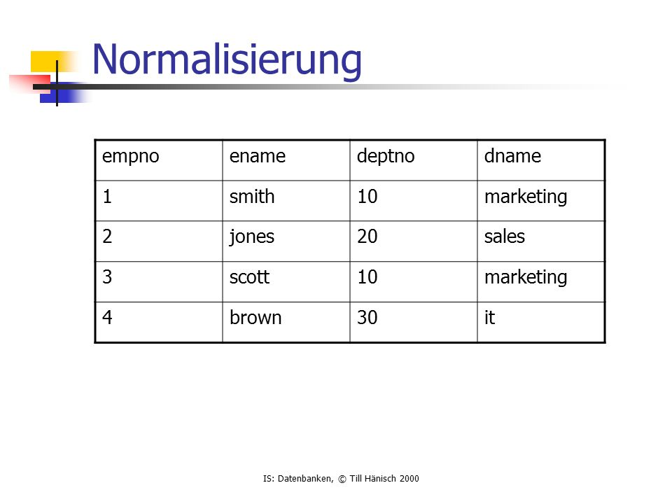 IS: Datenbanken, © Till Hänisch 2000 Normalisierung empnoenamedeptnodname 1smith10marketing 2jones20sales 3scott10marketing 4brown30it