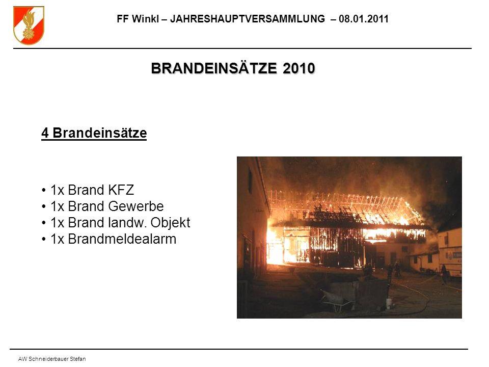 FF Winkl – JAHRESHAUPTVERSAMMLUNG – 08.01.2011 AW Schneiderbauer Stefan BRANDEINSÄTZE 2010 4 Brandeinsätze 1x Brand KFZ 1x Brand Gewerbe 1x Brand landw.
