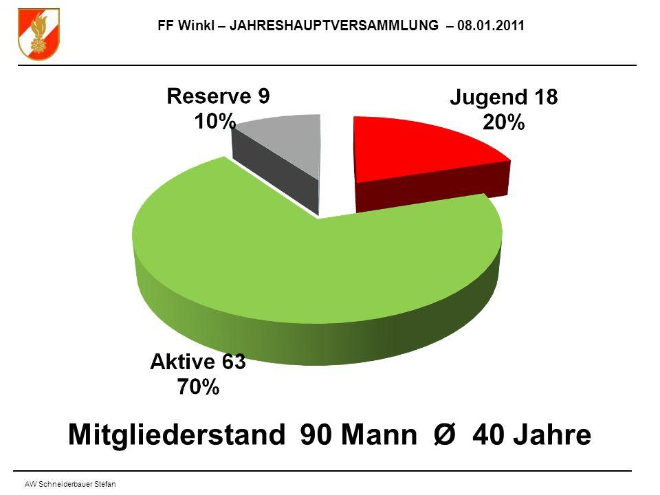 FF Winkl – JAHRESHAUPTVERSAMMLUNG – 08.01.2011 AW Schneiderbauer Stefan Mitgliederstand 90 Mann Ø 40 Jahre
