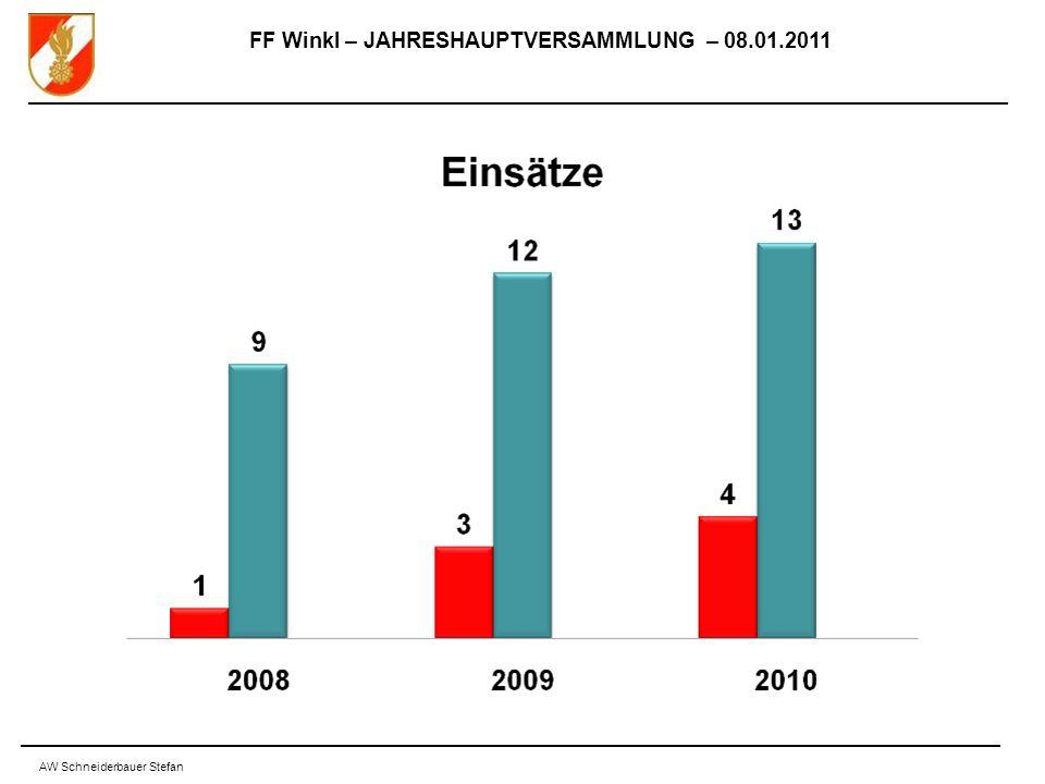 FF Winkl – JAHRESHAUPTVERSAMMLUNG – 08.01.2011 AW Schneiderbauer Stefan