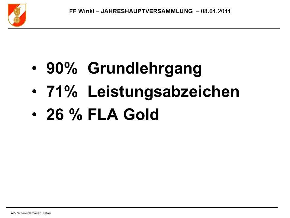 FF Winkl – JAHRESHAUPTVERSAMMLUNG – 08.01.2011 AW Schneiderbauer Stefan 90% Grundlehrgang 71% Leistungsabzeichen 26 % FLA Gold