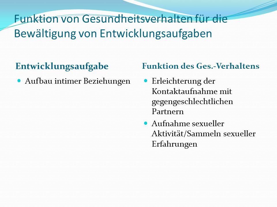 Funktion von Gesundheitsverhalten für die Bewältigung von Entwicklungsaufgaben Entwicklungsaufgabe Funktion des Ges.-Verhaltens Aufbau intimer Beziehungen Erleichterung der Kontaktaufnahme mit gegengeschlechtlichen Partnern Aufnahme sexueller Aktivität/Sammeln sexueller Erfahrungen
