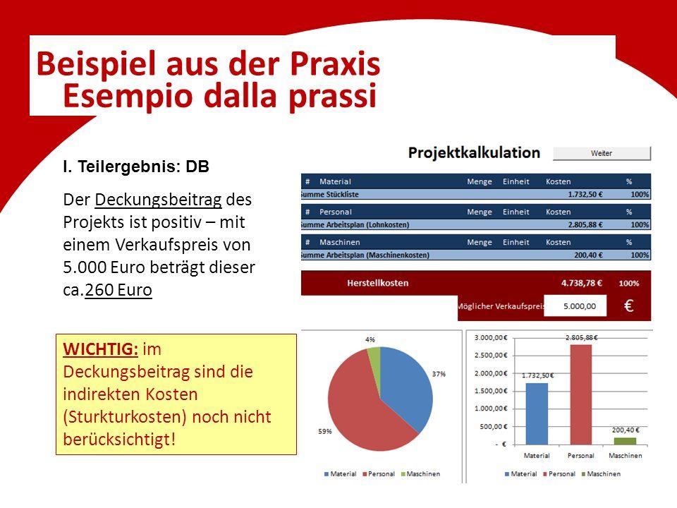 Beispiel aus der Praxis Esempio dalla prassi I. Teilergebnis: DB Der Deckungsbeitrag des Projekts ist positiv – mit einem Verkaufspreis von 5.000 Euro