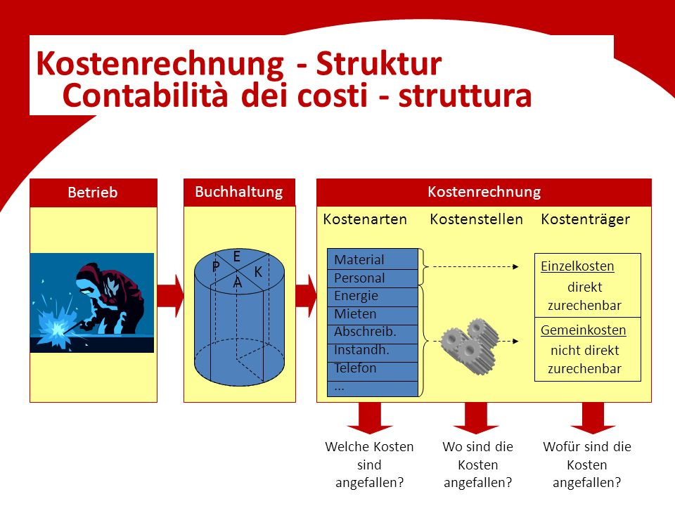 Kostenrechnung - Struktur Contabilità dei costi - struttura K E A P KostenartenKostenträger Material Personal Energie Mieten Abschreib. Instandh. Tele