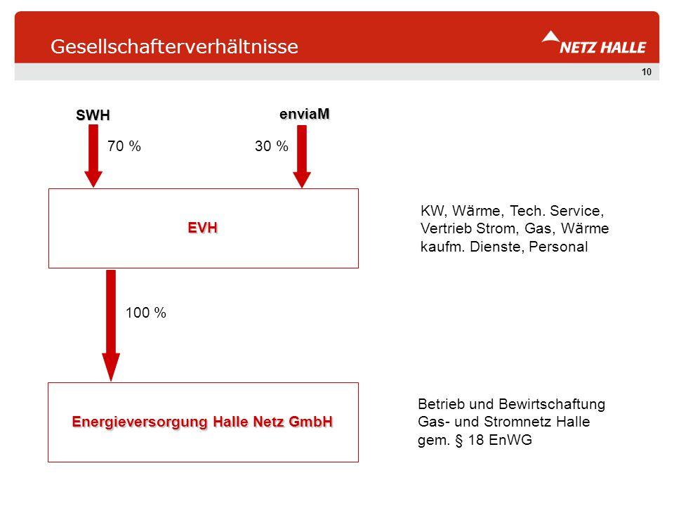 10 SWH enviaM EVH Energieversorgung Halle Netz GmbH KW, W ä rme, Tech. Service, Vertrieb Strom, Gas, W ä rme kaufm. Dienste, Personal Betrieb und Bewi