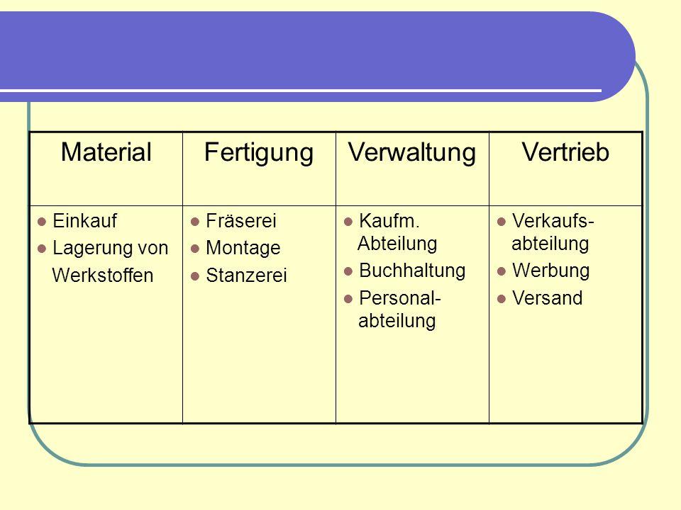 MaterialFertigungVerwaltungVertrieb Einkauf Lagerung von Werkstoffen Fräserei Montage Stanzerei Kaufm.