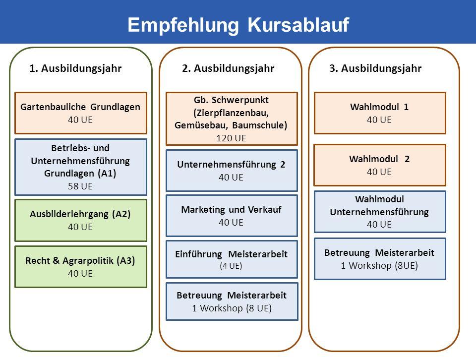Recht & Agrarpolitik (A3) 40 UE Ausbilderlehrgang (A2) 40 UE Betriebs- und Unternehmensführung Grundlagen (A1) 58 UE Empfehlung Kursablauf Unternehmensführung 2 40 UE Marketing und Verkauf 40 UE Gartenbauliche Grundlagen 40 UE Gb.