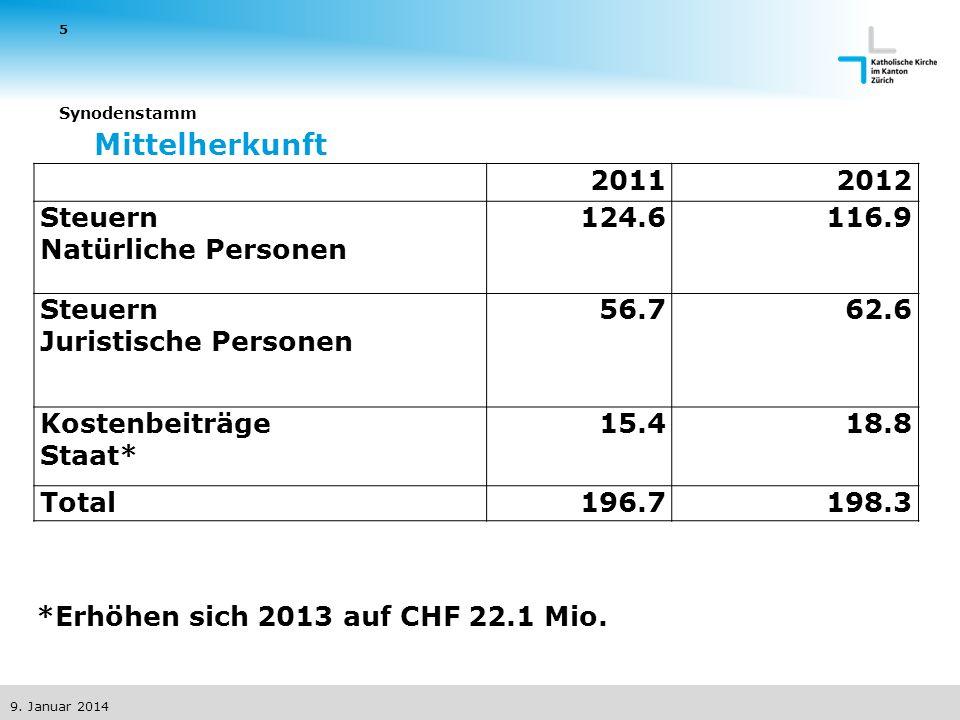 Mittelherkunft 20112012 Steuern Natürliche Personen 124.6116.9 Steuern Juristische Personen 56.762.6 Kostenbeiträge Staat* 15.418.8 Total196.7198.3 *Erhöhen sich 2013 auf CHF 22.1 Mio.
