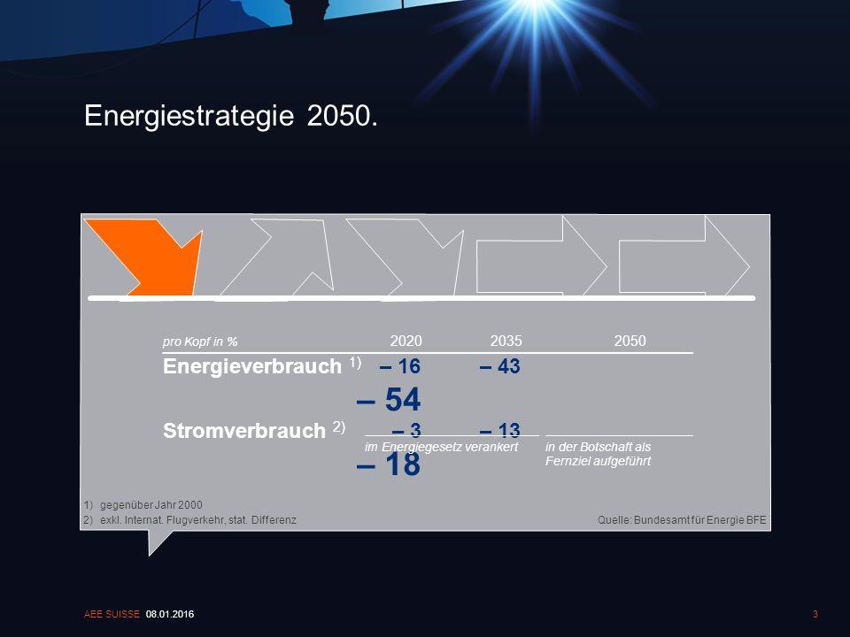 Energiestrategie 2050. 08.01.2016AEE SUISSE3 Quelle: Bundesamt für Energie BFE 1)gegenüber Jahr 2000 2)exkl. Internat. Flugverkehr, stat. Differenz 20