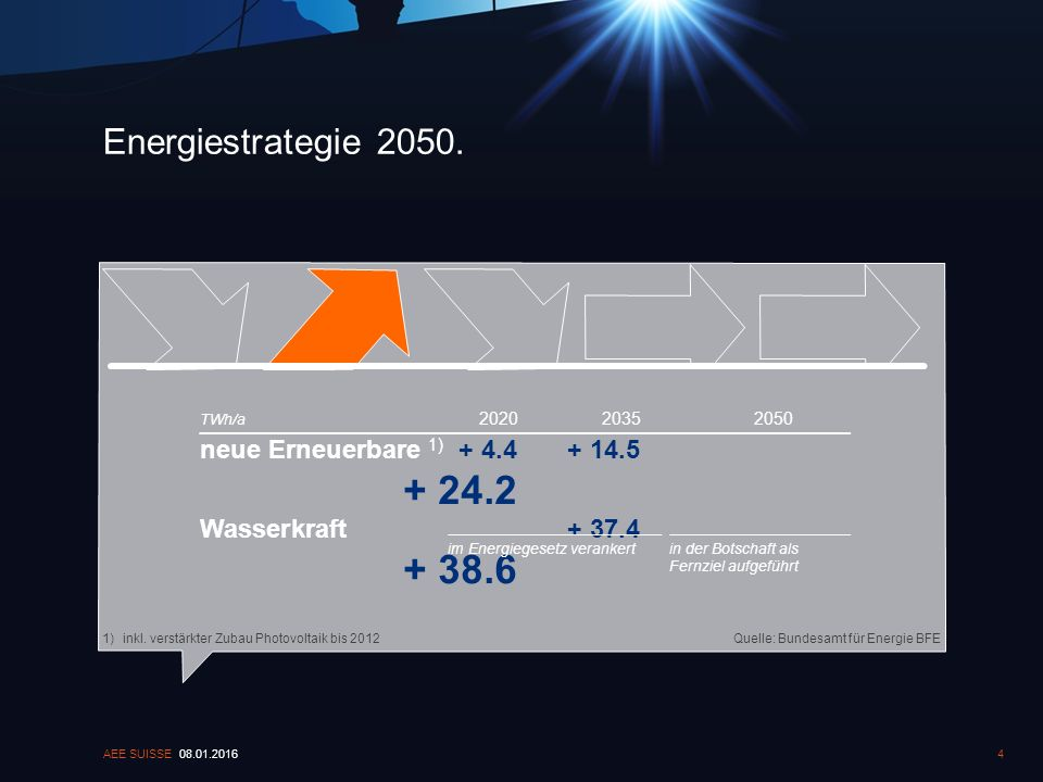 Energiestrategie 2050. 08.01.2016AEE SUISSE4 Quelle: Bundesamt für Energie BFE1)inkl. verstärkter Zubau Photovoltaik bis 2012 202020352050 neue Erneue