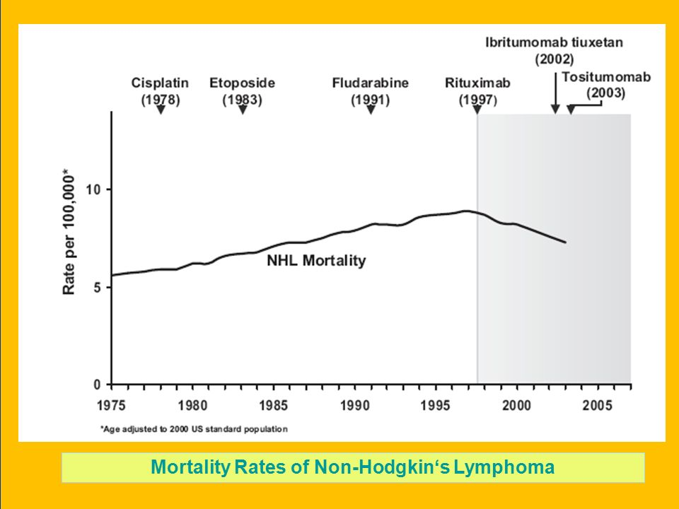 Mortality Rates of Non-Hodgkin's Lymphoma