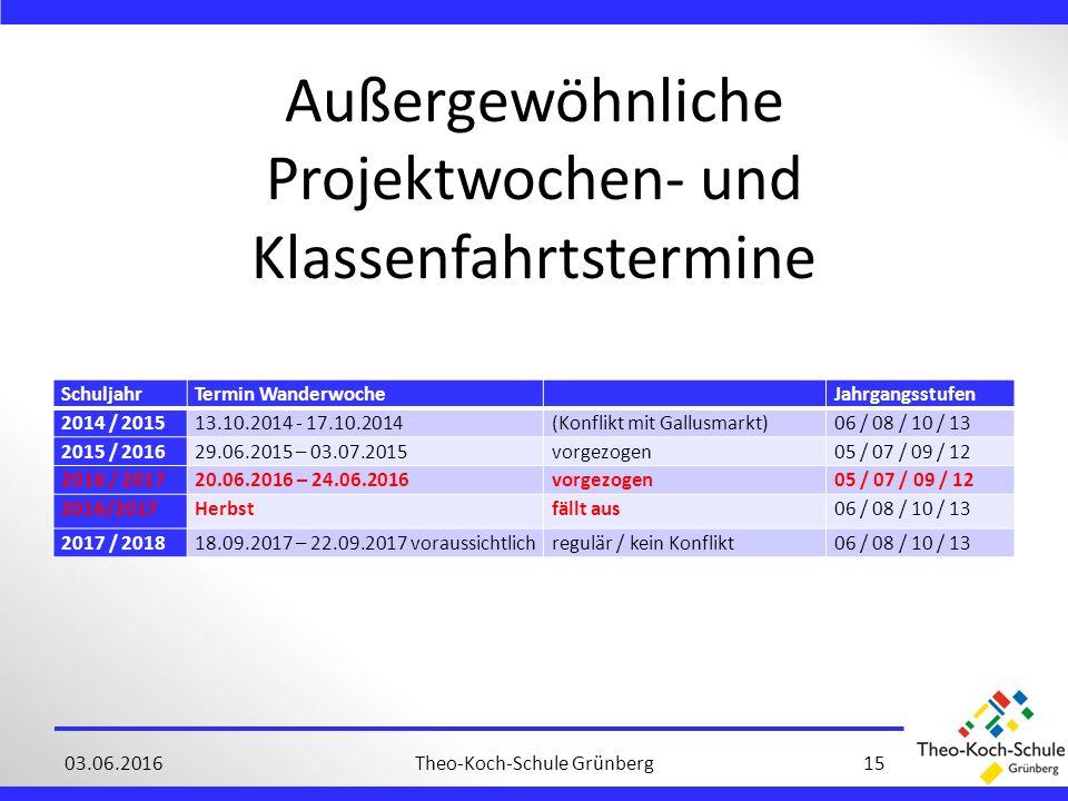Außergewöhnliche Projektwochen- und Klassenfahrtstermine Theo-Koch-Schule Grünberg1503.06.2016 SchuljahrTermin Wanderwoche Jahrgangsstufen 2014 / 201513.10.2014 - 17.10.2014(Konflikt mit Gallusmarkt)06 / 08 / 10 / 13 2015 / 201629.06.2015 – 03.07.2015vorgezogen05 / 07 / 09 / 12 2016 / 201720.06.2016 – 24.06.2016vorgezogen05 / 07 / 09 / 12 2016/2017Herbstfällt aus06 / 08 / 10 / 13 2017 / 201818.09.2017 – 22.09.2017 voraussichtlichregulär / kein Konflikt06 / 08 / 10 / 13