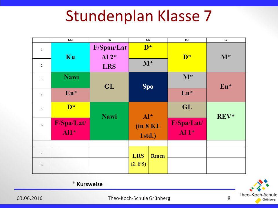 Stundenplan Klasse 7 Theo-Koch-Schule Grünberg803.06.2016 * Kursweise MoDiMiDoFr 1 Ku F/Span/Lat Al 2* LRS D* D* M* 2 3 Nawi GL Spo M* En* 4 5 D* Nawi Al* (in 8 KL 1std.) GL REV* 6 F/Spa/Lat/ Al1* 7 LRS (2.