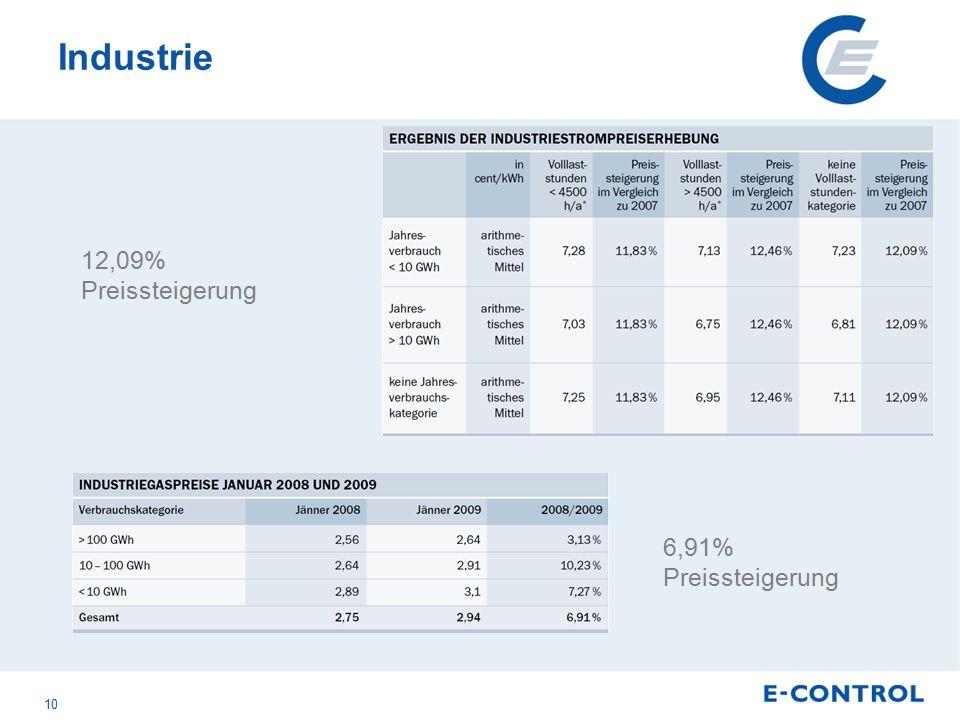 Industrie 12,09% Preissteigerung 6,91% Preissteigerung 10
