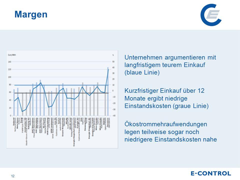 Margen Unternehmen argumentieren mit langfristigem teurem Einkauf (blaue Linie) Kurzfristiger Einkauf über 12 Monate ergibt niedrige Einstandskosten (graue Linie) Ökostrommehraufwendungen legen teilweise sogar noch niedrigere Einstandskosten nahe 12
