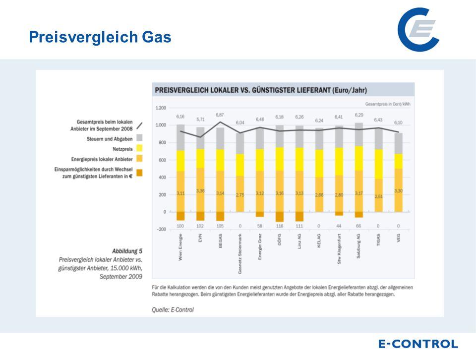Preisvergleich Gas
