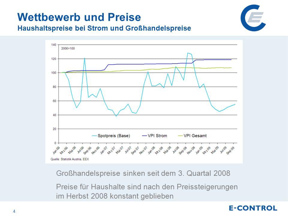 Wettbewerb und Preise Haushaltspreise bei Strom und Großhandelspreise Großhandelspreise sinken seit dem 3.