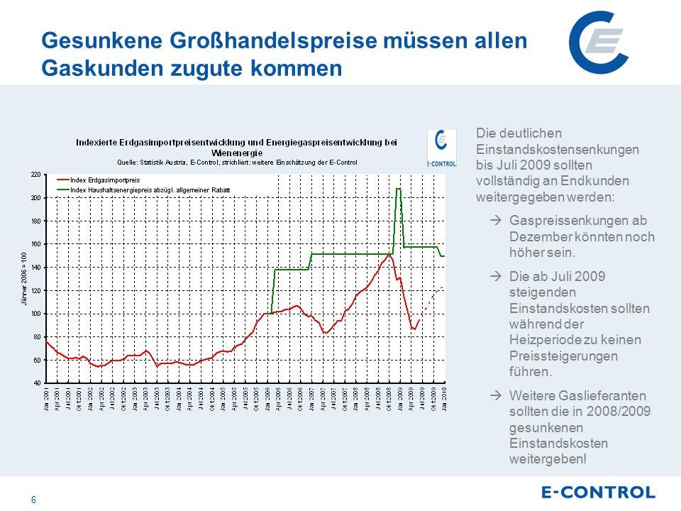 Gesunkene Großhandelspreise müssen allen Gaskunden zugute kommen Die deutlichen Einstandskostensenkungen bis Juli 2009 sollten vollständig an Endkunden weitergegeben werden:  Gaspreissenkungen ab Dezember könnten noch höher sein.