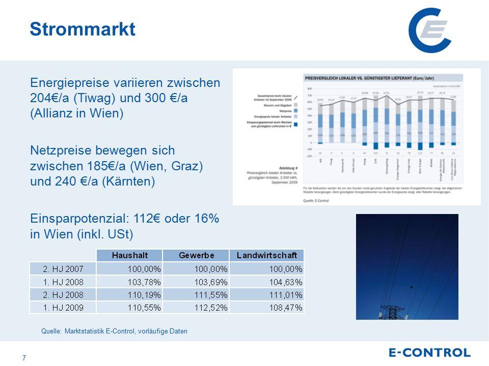 Strommarkt Energiepreise variieren zwischen 204€/a (Tiwag) und 300 €/a (Allianz in Wien) Netzpreise bewegen sich zwischen 185€/a (Wien, Graz) und 240 €/a (Kärnten) Einsparpotenzial: 112€ oder 16% in Wien (inkl.