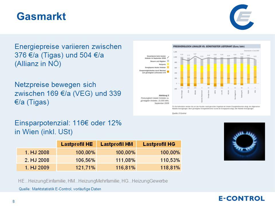 Gasmarkt Energiepreise variieren zwischen 376 €/a (Tigas) und 504 €/a (Allianz in NÖ) Netzpreise bewegen sich zwischen 169 €/a (VEG) und 339 €/a (Tigas) Einsparpotenzial: 116€ oder 12% in Wien (inkl.