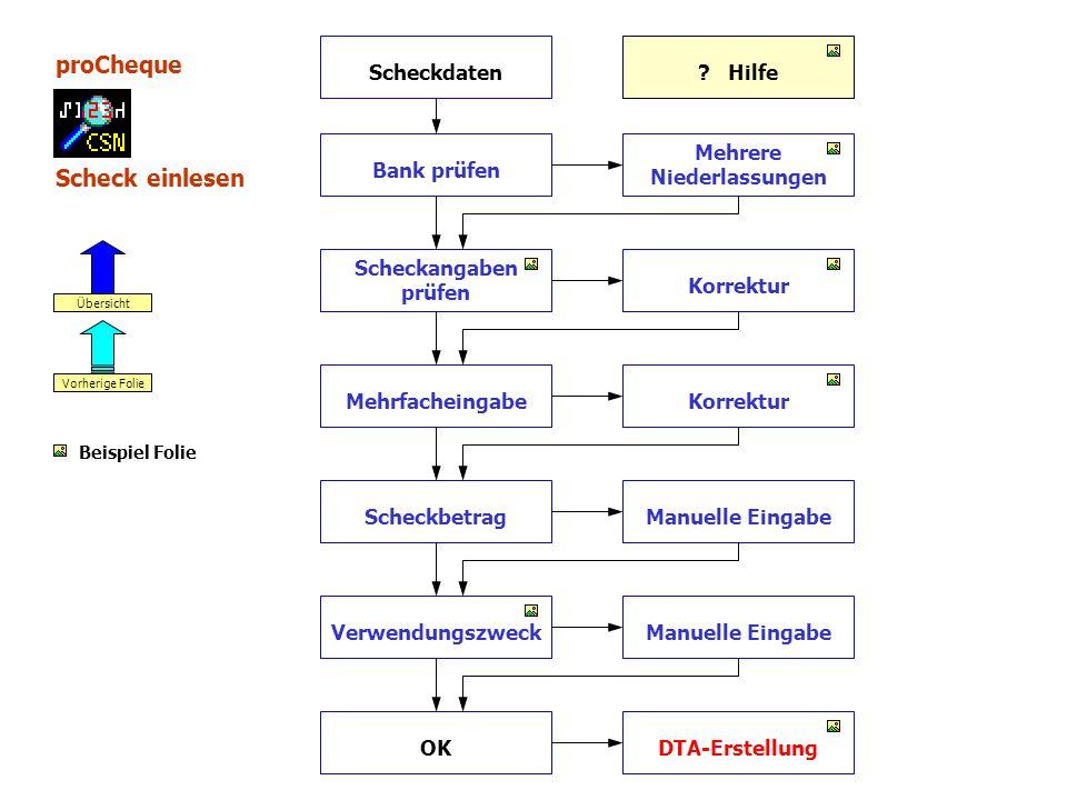 proCheque Scheck einlesen Scheckdaten Scheckangaben prüfen Mehrfacheingabe Scheckbetrag Mehrere Niederlassungen Bank prüfen Korrektur Manuelle Eingabe VerwendungszweckManuelle Eingabe OKDTA-Erstellung Vorherige Folie Übersicht .