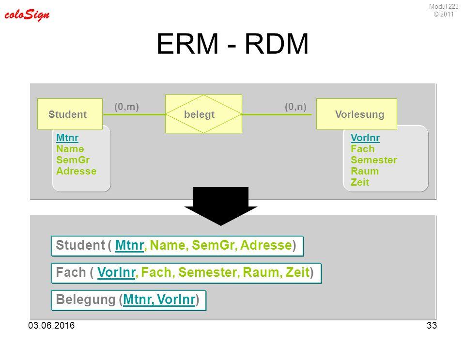 Modul 223 © 2011 coloSign 03.06.201633 ERM - RDM StudentVorlesung Mtnr Name SemGr Adresse Vorlnr Fach Semester Raum Zeit belegt Student ( Mtnr, Name,
