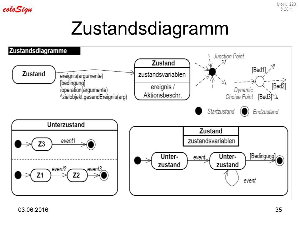 Modul 223 © 2011 coloSign 03.06.201635 Zustandsdiagramm