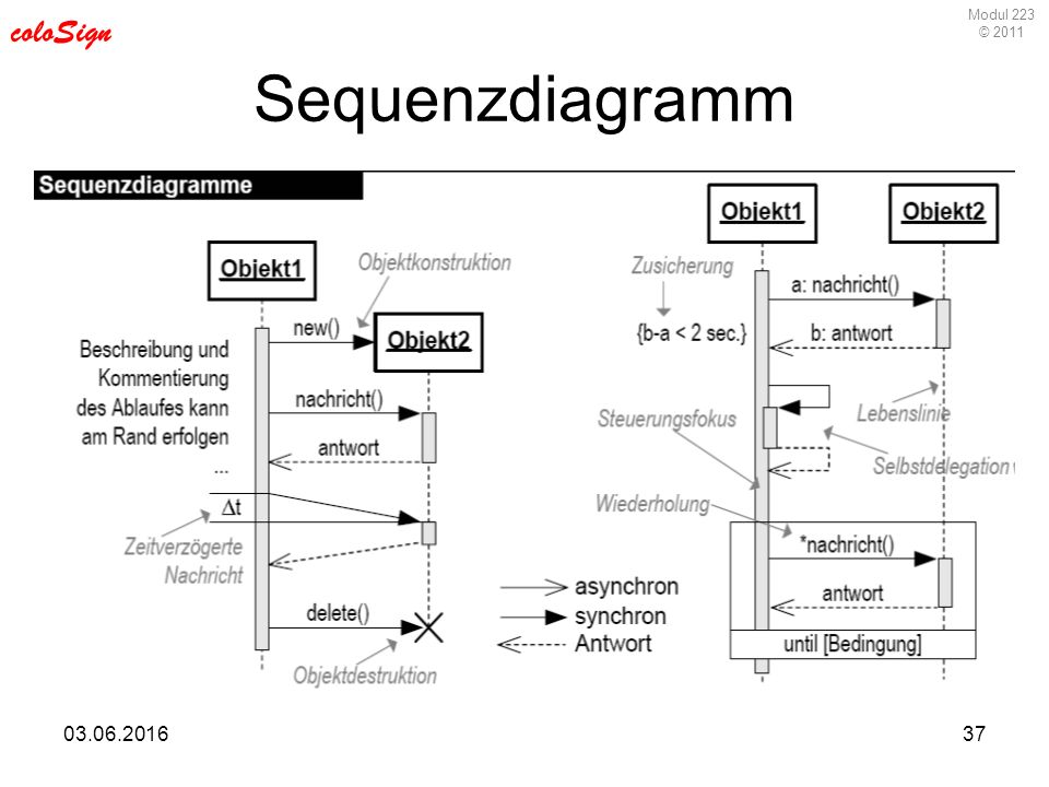 Modul 223 © 2011 coloSign 03.06.201637 Sequenzdiagramm